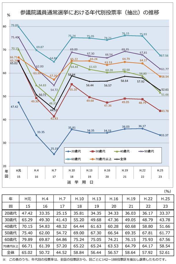 参議院 選投票率 推移 年代別