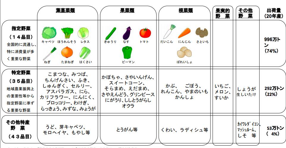 指定野菜14品目 農林水産省